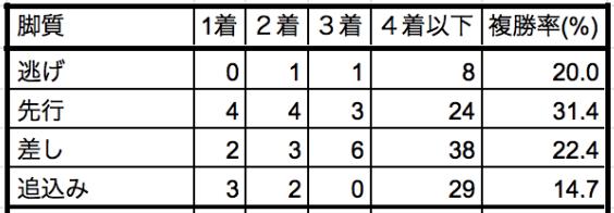 大阪杯2020脚質別データ