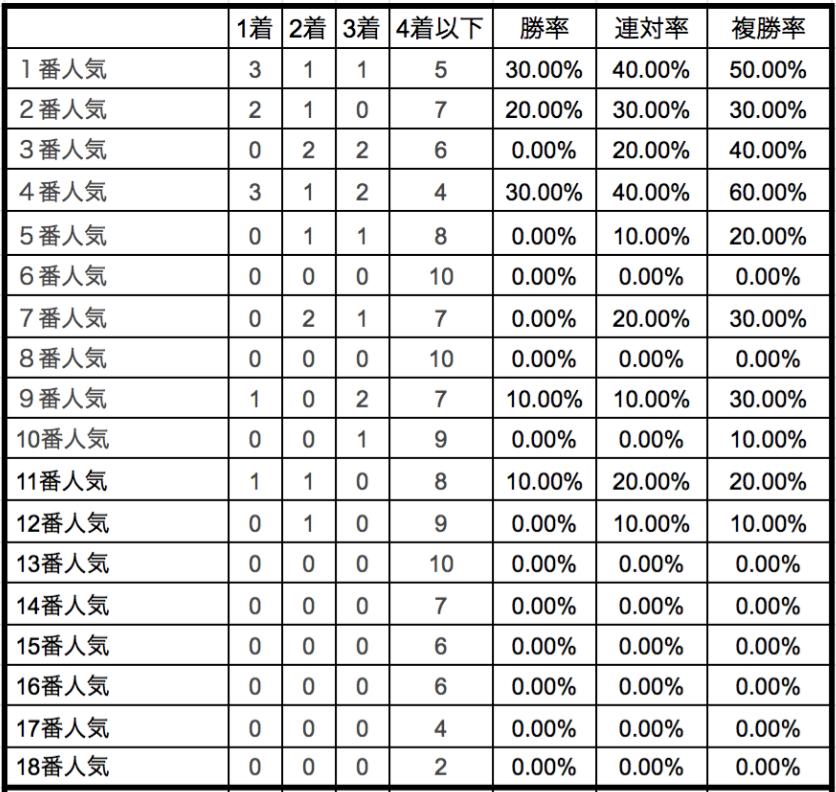 阪神牝馬ステークス2020単勝人気別データ