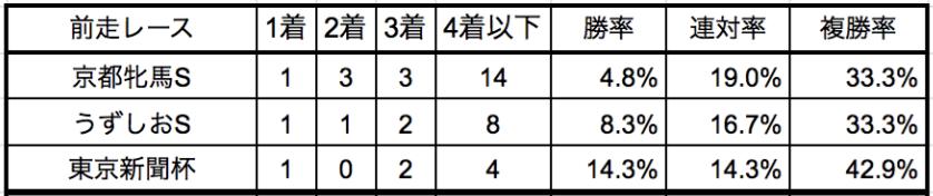 阪神牝馬ステークス2020前走別データ