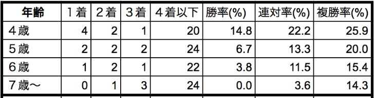 平安ステークス2020年齢別データ