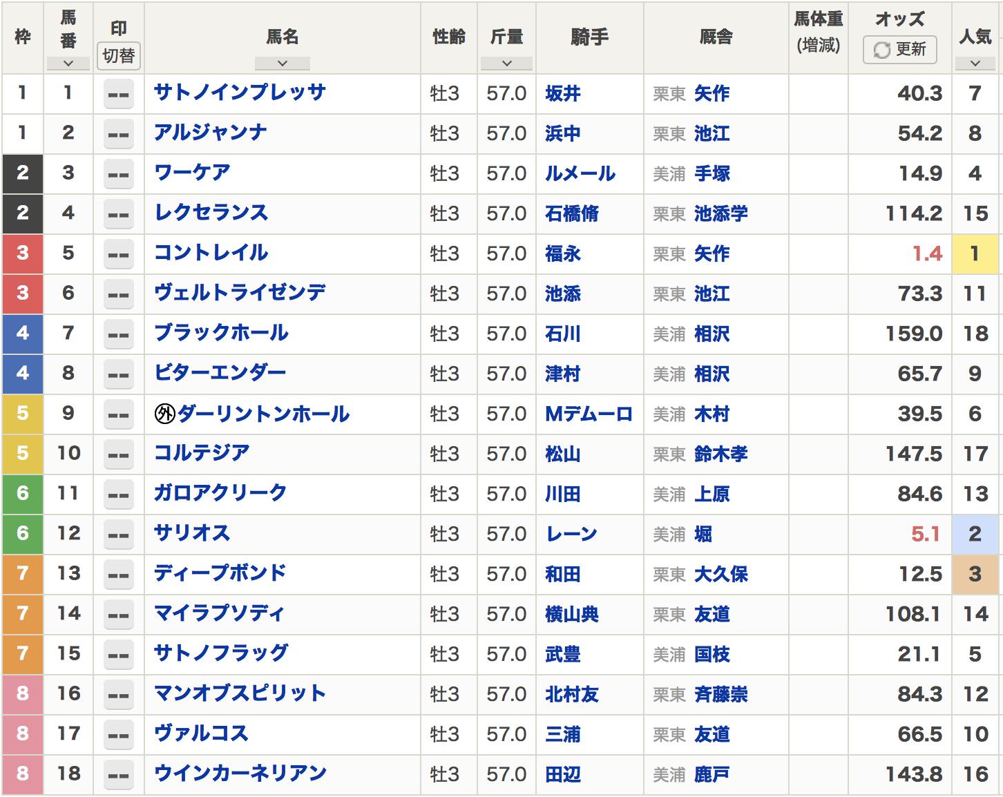 日本ダービー2020枠順