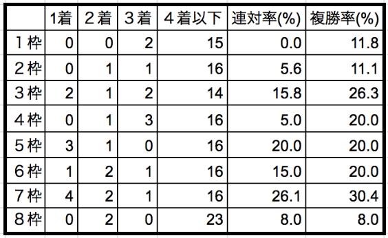 京王杯スプリングカップ2020枠順別データ