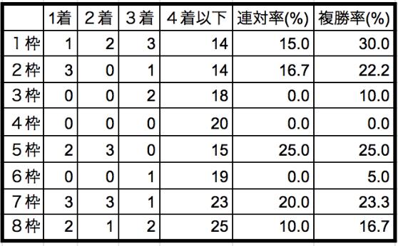 オークス2020枠順別データ