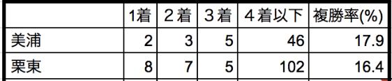 日本ダービー2020所属別データ