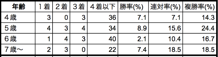 京王杯スプリングカップ2020年齢別データ
