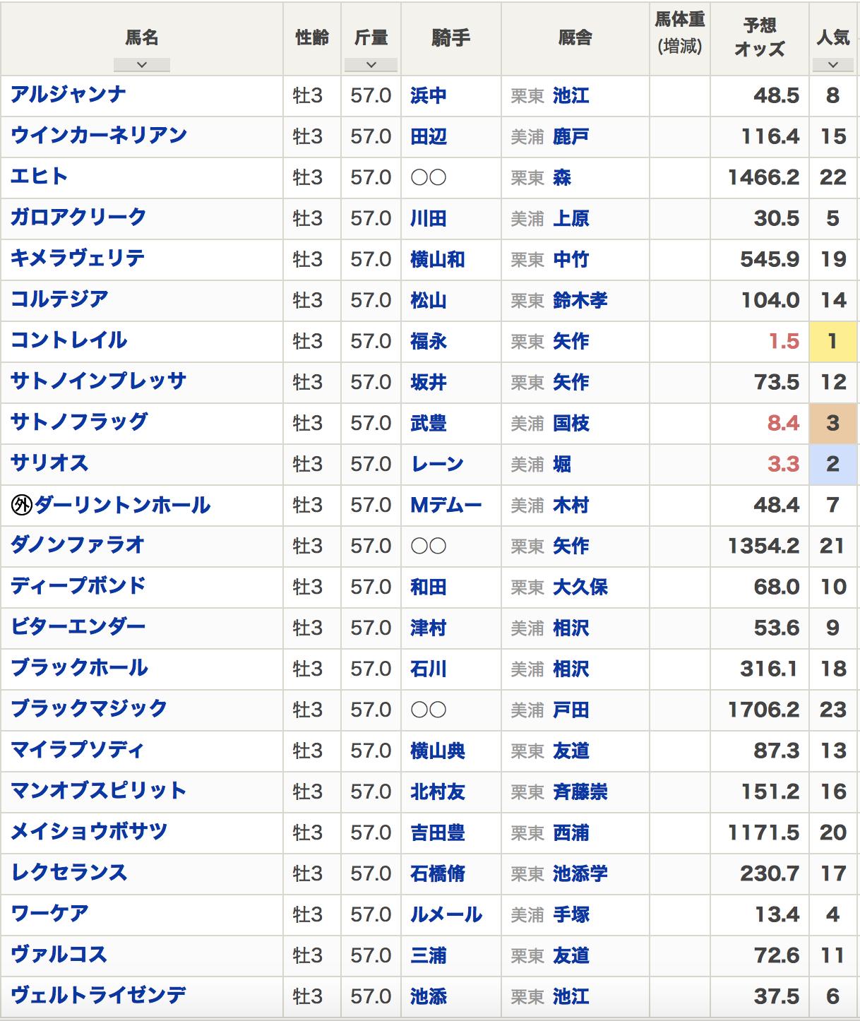 日本ダービー2020出走登録馬