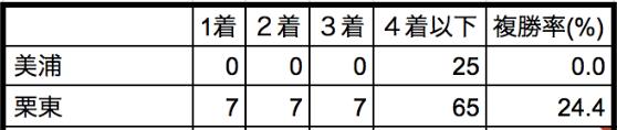 平安ステークス2020所属別データ