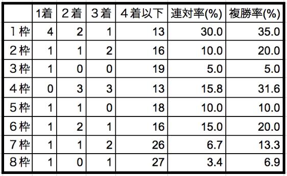 日本ダービー2020枠順別データ