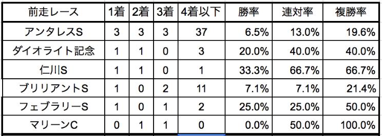 平安ステークス2020前走別データ