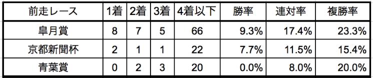 日本ダービー2020前走別データ