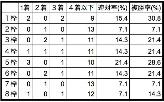平安ステークス2020枠順別データ