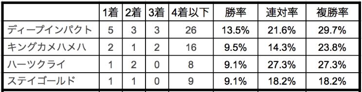 日本ダービー2020種牡馬別データ