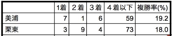 京王杯スプリングカップ2020所属別データ