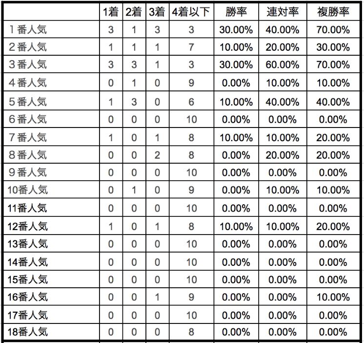 日本ダービー2020単勝人気別データ