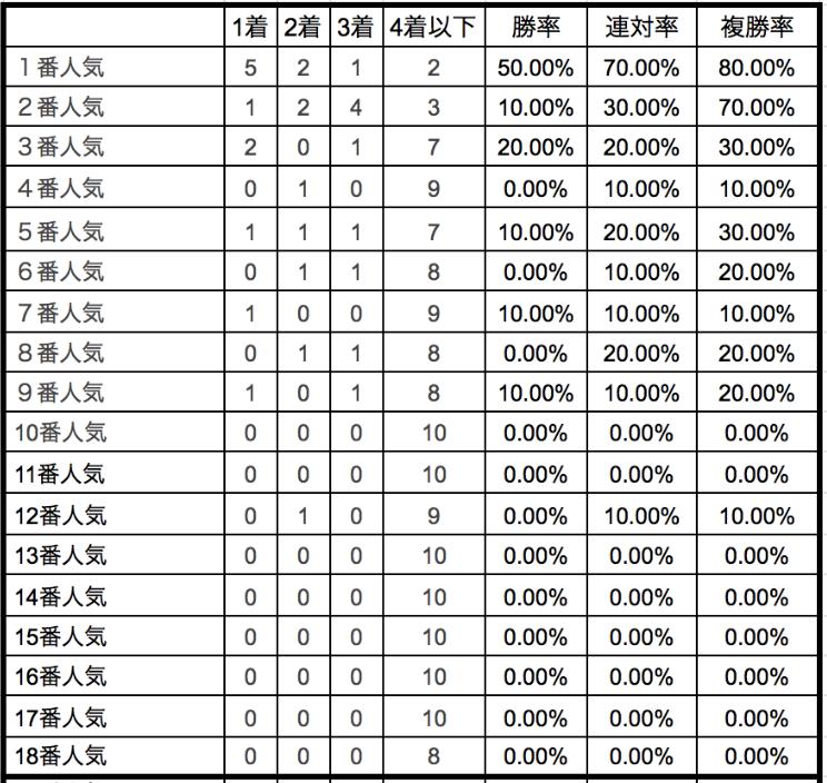 オークス2020単勝人気別データ