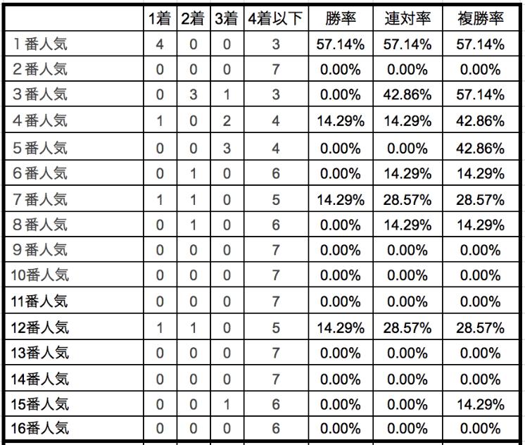 平安ステークス2020単勝人気別データ