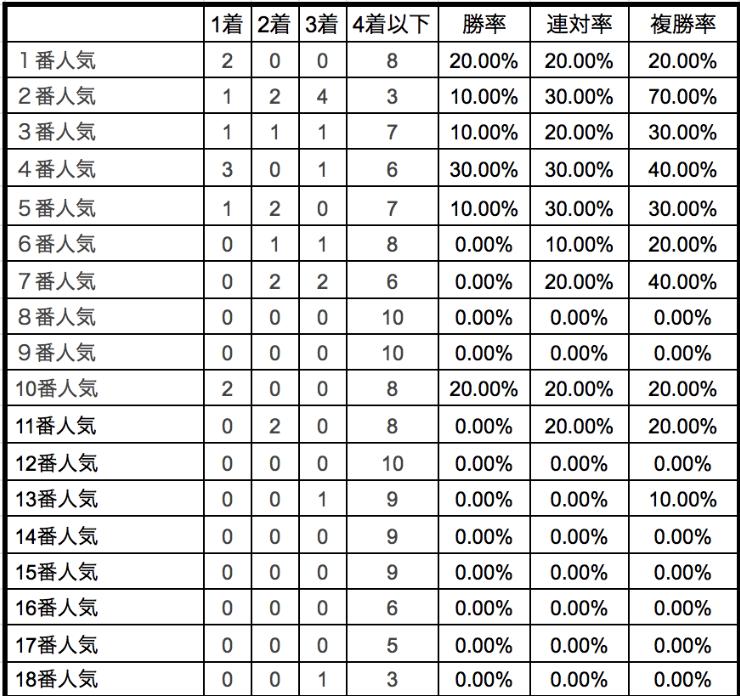京王杯スプリングカップ2020単勝人気別データ