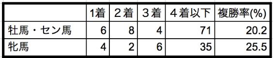 函館スプリントステークス2020性別データ