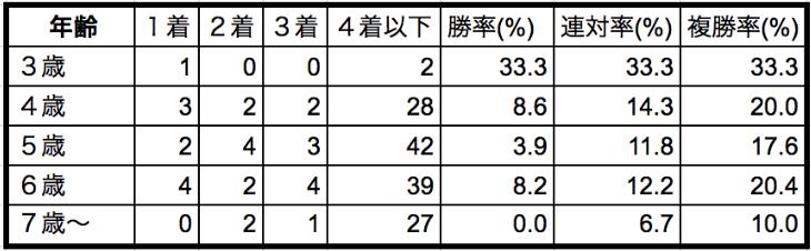 安田記念2020年齢別データ