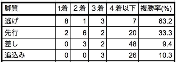 京成盃グランドマイラーズ2020脚質別データ