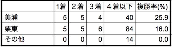 安田記念2020所属別データ