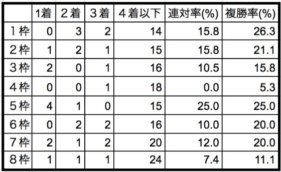 安田記念2020枠順別データ