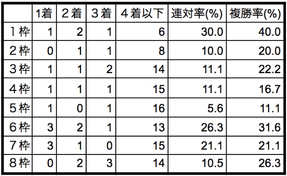 京成盃グランドマイラーズ2020枠順別データ