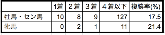 安田記念2020性別データ