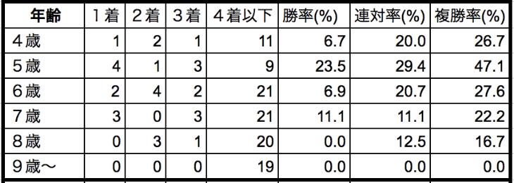 京成盃グランドマイラーズ2020年齢別データ