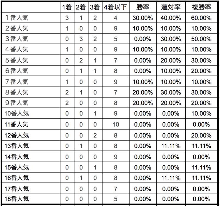 安田記念2020単勝人気別データ