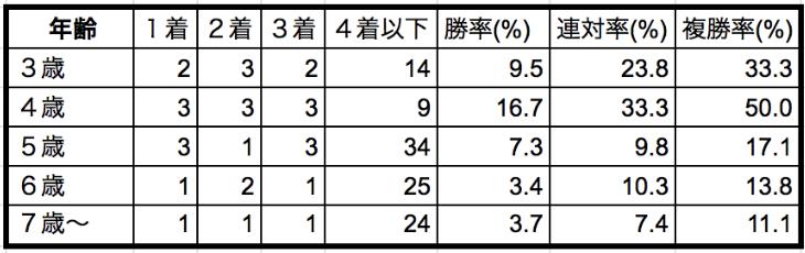 函館スプリントステークス2020年齢別データ