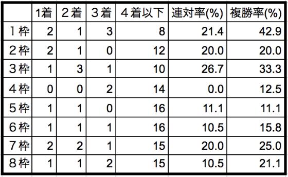 函館スプリントステークス2020枠順別データ