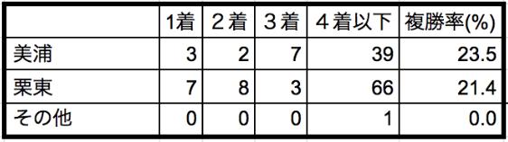 函館スプリントステークス2020所属別データ