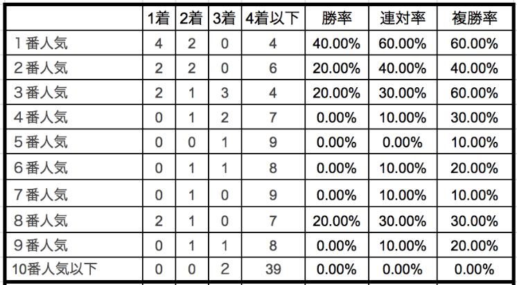 京成盃グランドマイラーズ2020単勝人気別データ