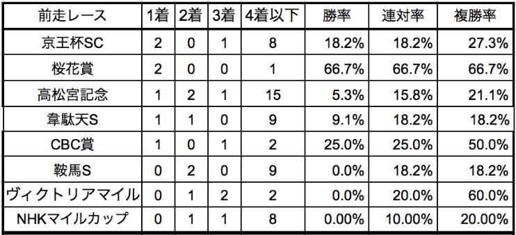函館スプリントステークス2020前走別データ