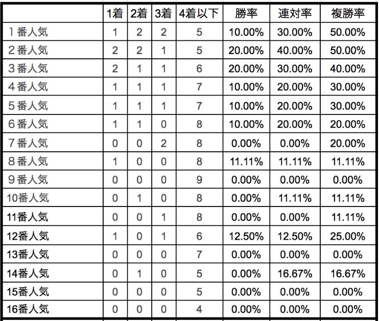 函館スプリントステークス2020単勝人気別データ
