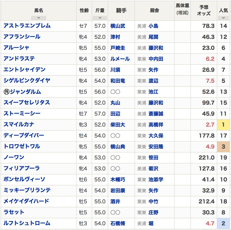 京成杯オータムハンデ2020出走登録馬