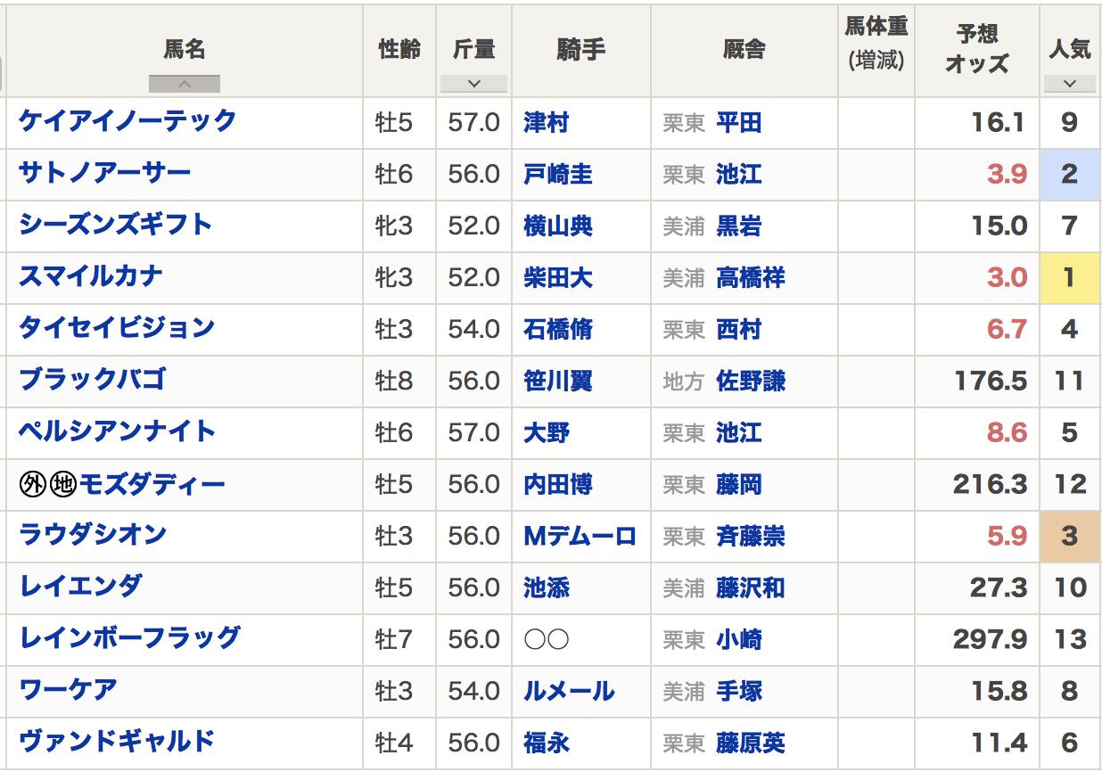 富士ステークス2020出走予定馬