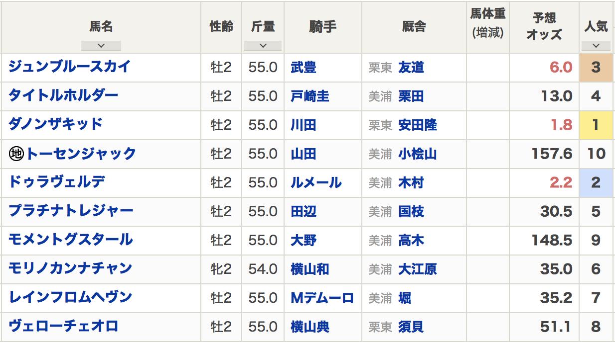 東京スポーツ杯2歳ステークス出走登録馬