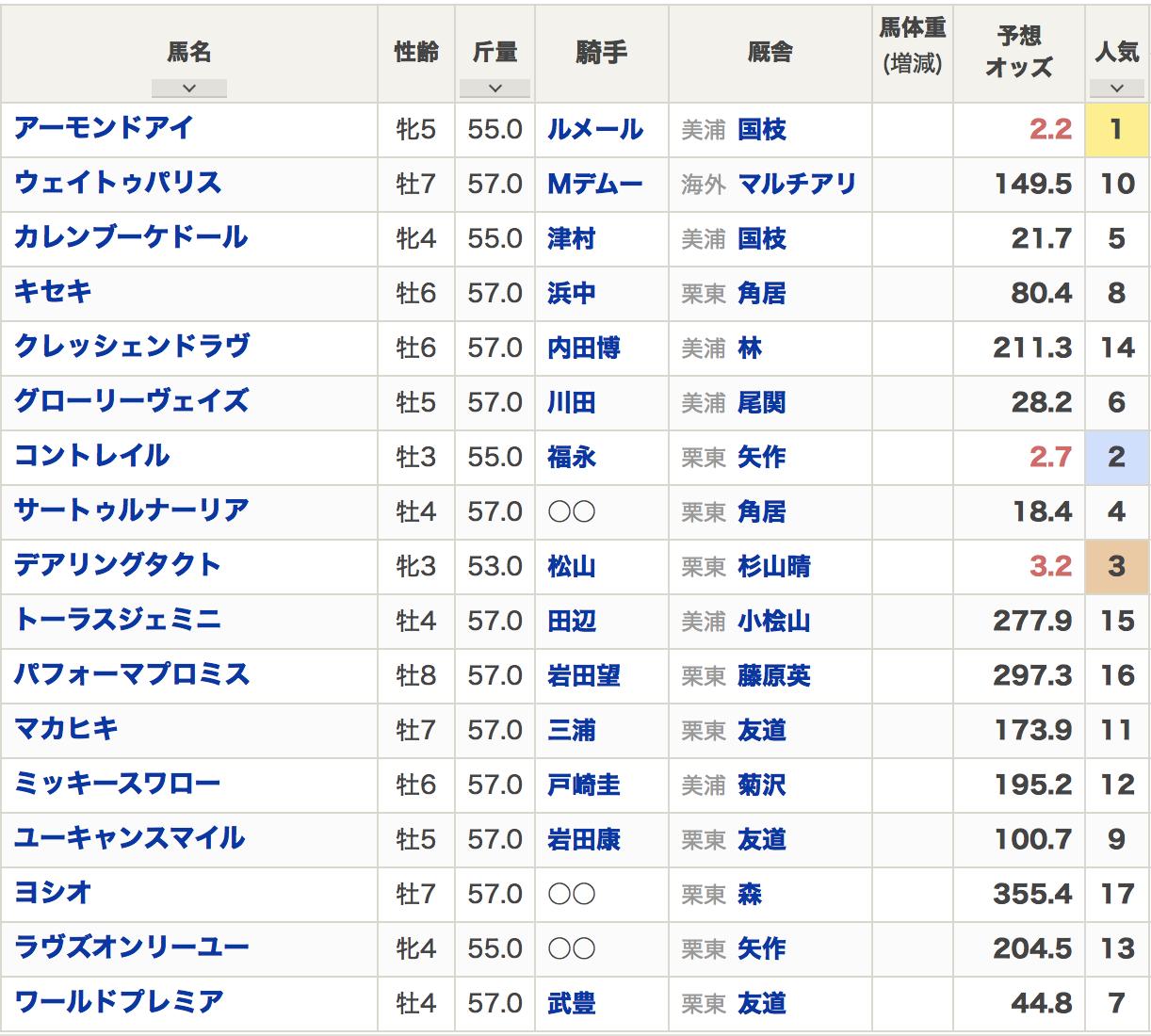 ジャパンカップ2020出走登録馬