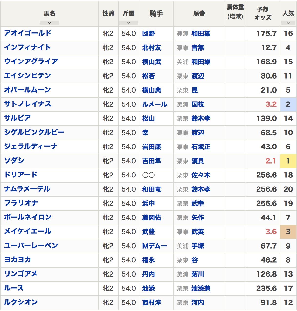 阪神ジュベナイルフィリーズ2020出走予定馬