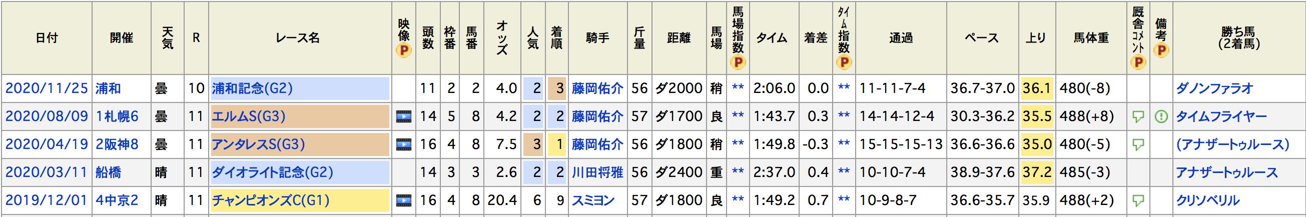 東京大賞典2020ウェスタールンド