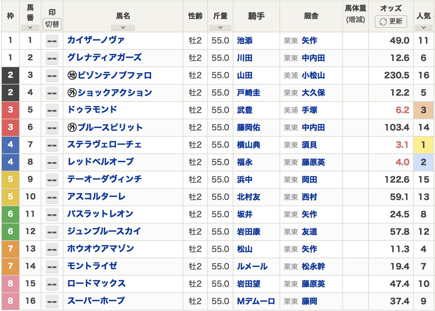 朝日杯フューチュリティステークス2020出走表