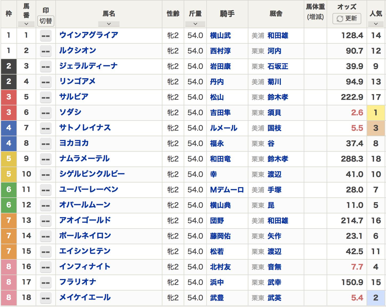 阪神ジュベナイルフィリーズ2020出走表